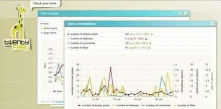 TwentyFeet: consolida las estadísticas de tus redes sociales en un sólo lugar