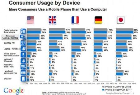Smartphones y Tablets no están sustituyendo al PC