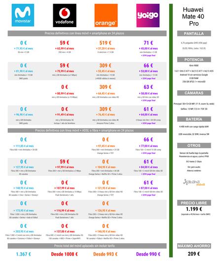Comparativa Precios Huawei Mate 40 Pro A Plazos Con Movistar Vodafone Orange Yoigo