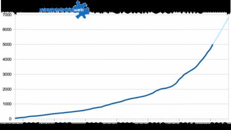 El sueldo de los programadores Java, el futuro de las APIs y deploys con Bitbucket, repaso por Genbeta Dev