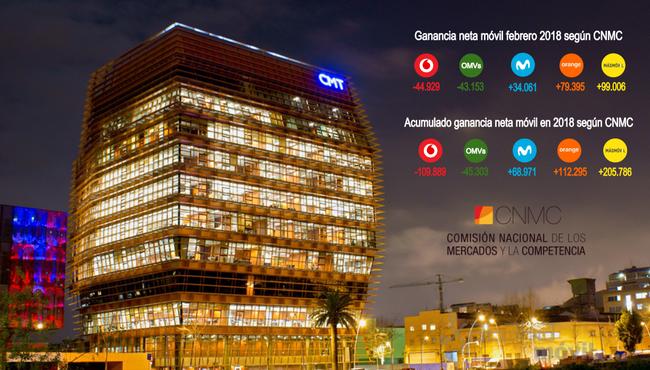 Otro mes negro para Vodafone y OMVs independientes, los únicos que pierden líneas móviles según CNMC