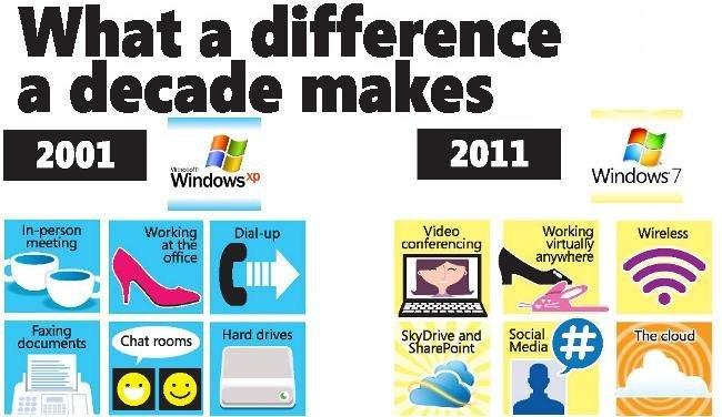 La imagen de la semana: el décimo aniversario de Windows XP