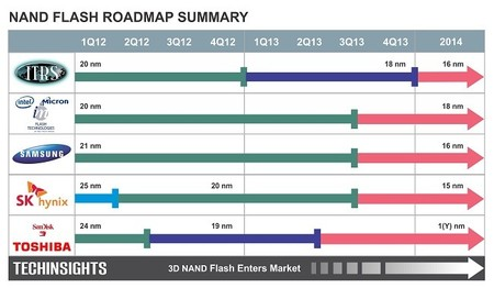 NAND-Flash-Roadmap_2014