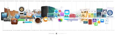 Apple en 2013, un gran año como antesala a lo que vendrá