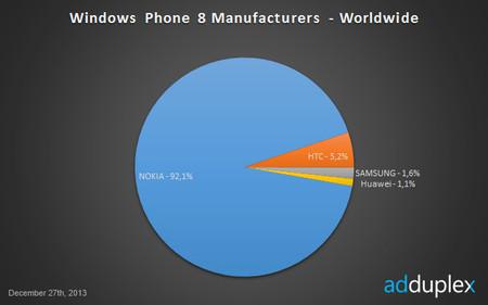 Nokia camino del dominio absoluto en Windows Phone con el Lumia 520 a la cabeza