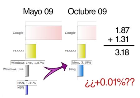 Bing iguala las visitas de MSN/Live