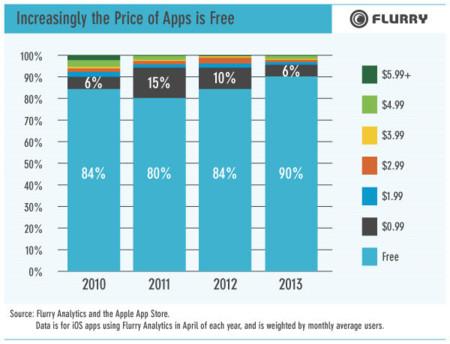 Crece el número de aplicaciones gratuitas para iOS