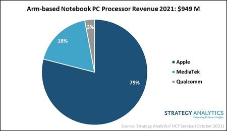 Figure 1 Arm Based Notebook Pc Processor Revenue 2021 2