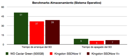 Kingston SSDNow V+ Benchmarks