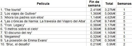 box-office-spain