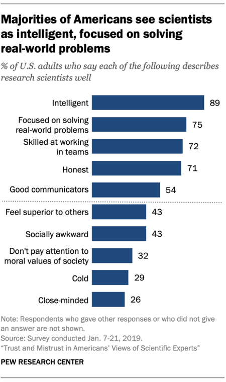 Ft 19 08 19 Imageresearchscientists Majorities See Scientists Intelligent Focused Solving Real World Problems