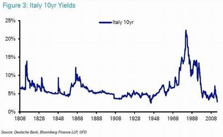 Italy-10yr-1808-2014