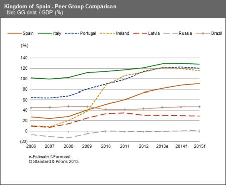 S&P Desarrollo de la deuda en Europa