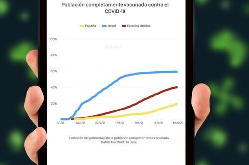 En Estados Unidos e Israel se han estancado las vacunaciones mucho antes del 70% y no saben cómo solucionar el problema: qué nos dice sobre lo que pasará en España