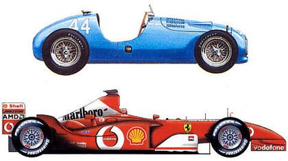 La evolución de los Formula 1