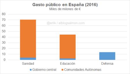 Ebs Gasto