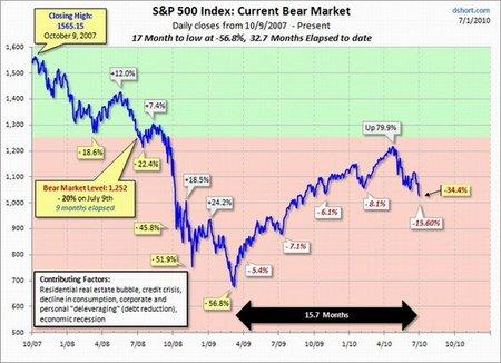 ¿Cuánto más pueden caer los mercados?