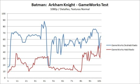 Batmanak Normal 1080p Gameworkstest Patch Gtx960