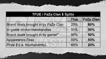 tfue contrato faze clan