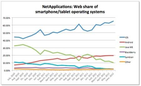 Safari lidera el mercado de los navegadores móviles con un 65% de cuota
