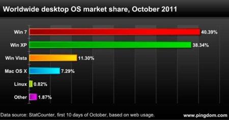 Cifras de mercado de sistemas operativos