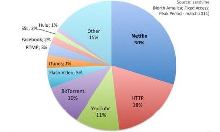 Netflix es la mayor fuente de tráfico de banda ancha en Estados Unidos