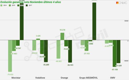 Evolucion Ganancia Neta Movil En Noviembre De Los Ultimos Cuatro Anos Hasta 2017