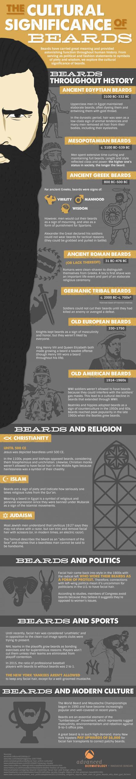 La Barba A Traves De La Historia Una Interesante Infografia Sobre El Vello Facial