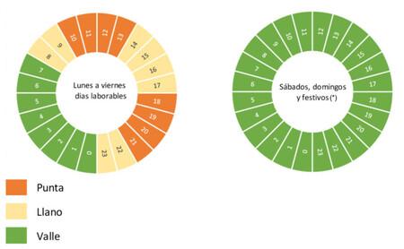 Grafico01 Potencias Consumo