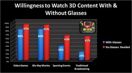 El 80% de los jugones está deseando ponerse unas gafas 3D... según una encuesta, claro