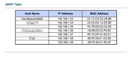 Tabla DHCP en router
