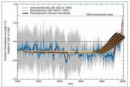 """El cambio climático y el """"palo de hockey"""""""