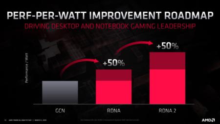 Amd Radeon Roadmap 2020 Rdna2 Radeon Rx Navi 2x Gpus 1 740x416