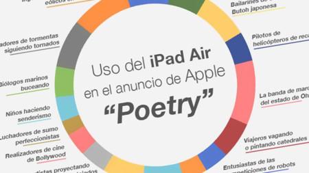 Lo que Apple piensa que hacemos con el iPad y cómo lo utilizamos de verdad
