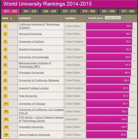 Las universidades españolas y latinoamericanas siguen lejos de las mejores - 2014-2015