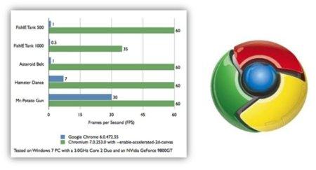 Chrome 7 tendrá hasta 60 veces mejor rendimiento gracias a la aceleración por hardware