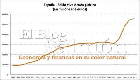 Pagamos 682 euros por segundo en intereses de la deuda pública