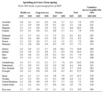 Los problemas financieros del envejecimiento se confirman