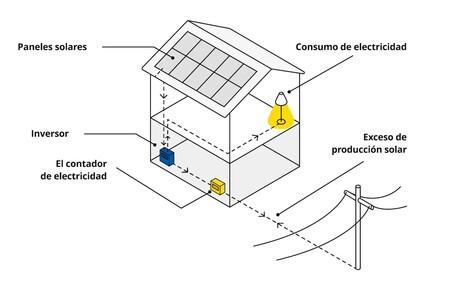 Imagen Del Funcionamiento De La Energia Solar 1202dd827d421b066a9e17045fc08e72