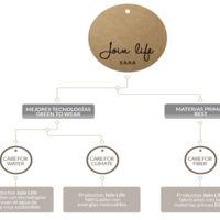 Zara se suma a la moda sostenible con su nueva línea, Join Life