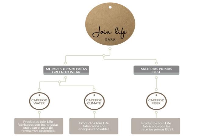 Zara Coleccion Sostenible Eco Join Life