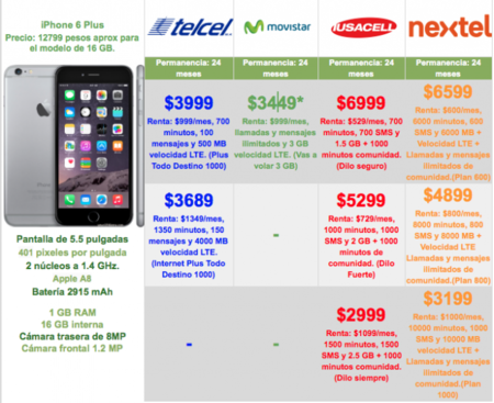 Iphone6pluscomparativa 1