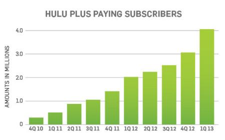 Hulu Suscribers