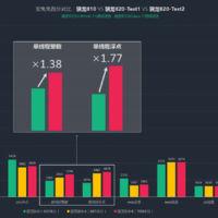 Snapdragon 820 se vuelve a dejar ver en un benchmark sobre el 'Galaxy S7'