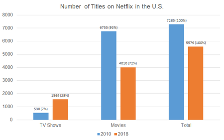 Number Of Titles On Netflix In The Us