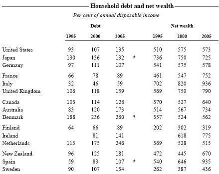 La deuda sube pero la riqueza también