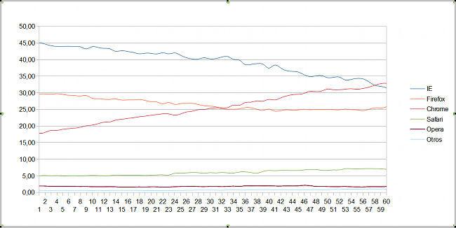 Datos StatCounter 60 últimas semanas