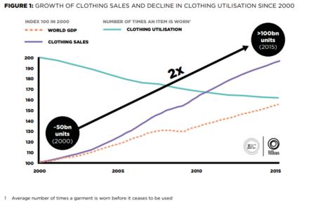 La Fast Fashion Es Hoy Por Hoy La Antitesis De La Economia Circular Pero Nueva York Se Propone Cambiarlo 6