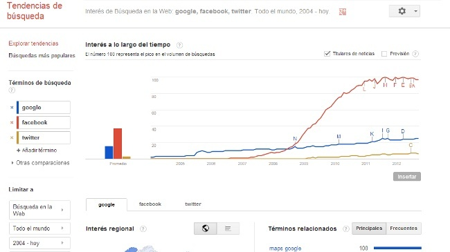 Google fusiona Trends e Insight for search en una sola herramienta