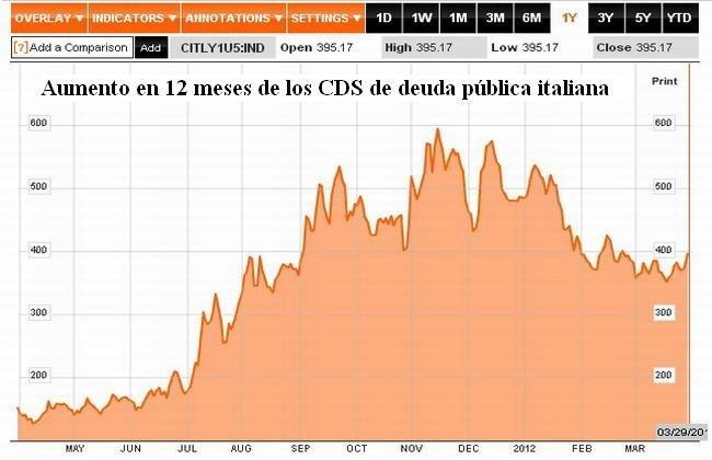 CDS Italia 12 mesers